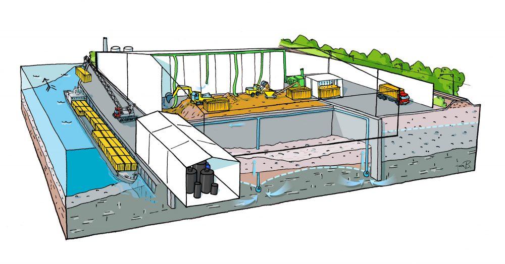 Die Überdachung des Ausgrabungsbereichs unter Gewährleistung eines stetigen Unterdrucks verhindert Emissionen. Die Abluft wird behandelt, so dass keine Schadstoffe austreten. Der Kontakt des Oberflächenwassers mit den Abfällen wird verhindert. Der Transport des kontaminierten Bodenmaterials erfolgt in dichten, fest verschlossenen Containern.